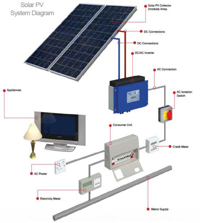 g r edwardes solar pv installer solar pv diagram